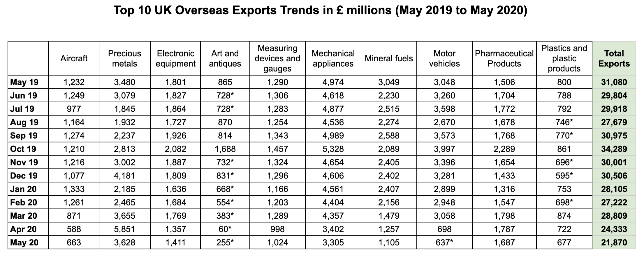Top 10 UK Overseas Exports Trends in £ millions (May 2019 to May 2020)